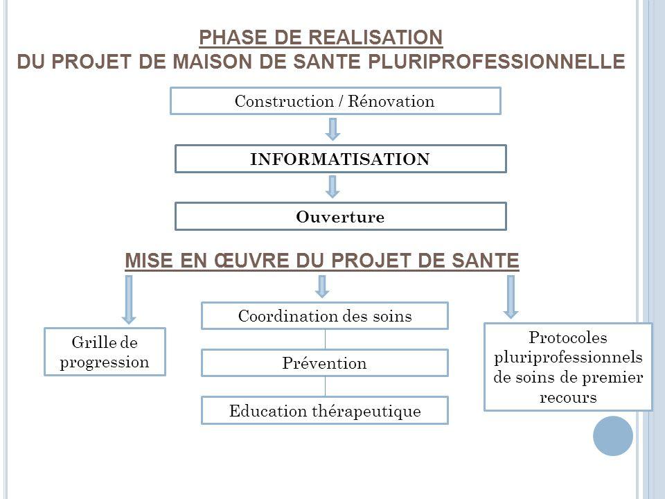 PHASE DE REALISATION DU PROJET DE MAISON DE SANTE PLURIPROFESSIONNELLE Construction / Rénovation INFORMATISATION Ouverture MISE EN ŒUVRE DU PROJET DE