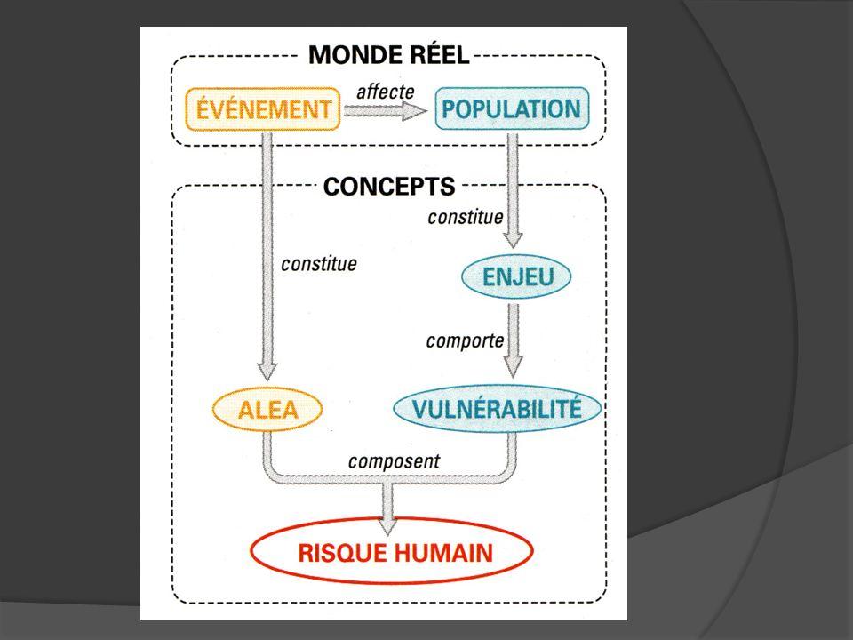 1- Du risque… à la catastrophe Planète en mouvement Perception humaine Phénomènes à toutes les échelles 2- La diversité des risques Risques naturels Risques technologiques Risques sanitaires
