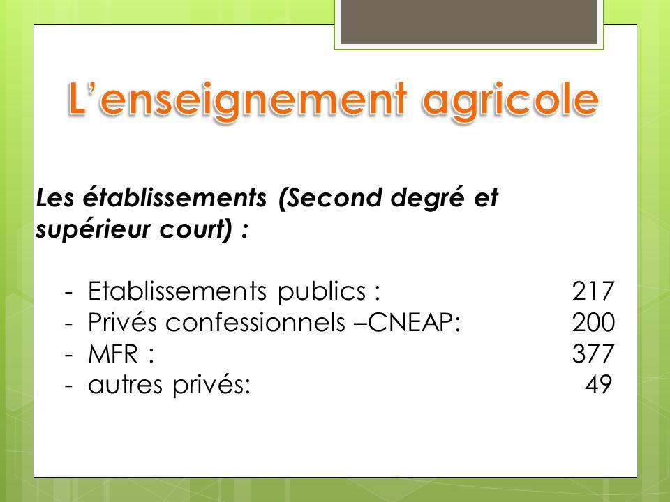 Les établissements (Second degré et supérieur court) : - Etablissements publics : 217 - Privés confessionnels –CNEAP:200 - MFR : 377 - autres privés: 49