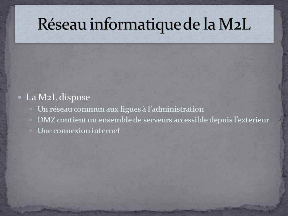 La M2L dispose Un réseau commun aux ligues à ladministration DMZ contient un ensemble de serveurs accessible depuis lexterieur Une connexion internet