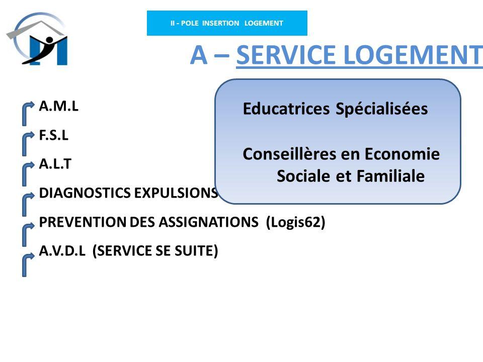 II - POLE INSERTION LOGEMENT A – SERVICE LOGEMENT A.M.L F.S.L A.L.T DIAGNOSTICS EXPULSIONS PREVENTION DES ASSIGNATIONS (Logis62) A.V.D.L (SERVICE SE S