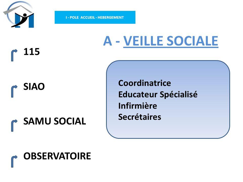 I - POLE ACCUEIL - HEBERGEMENT A - VEILLE SOCIALE 115 SIAO SAMU SOCIAL OBSERVATOIRE Coordinatrice Educateur Spécialisé Infirmière Secrétaires