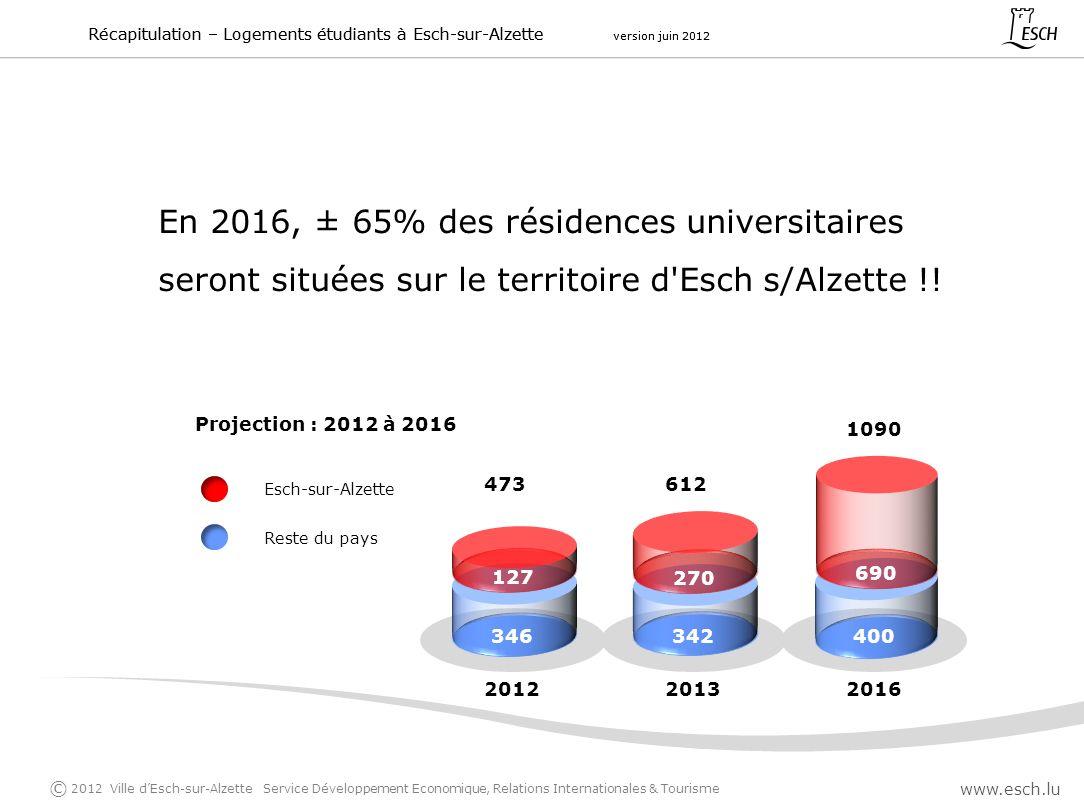 En 2016, ± 65% des résidences universitaires seront situées sur le territoire d'Esch s/Alzette !! Récapitulation – Logements étudiants à Esch-sur-Alze