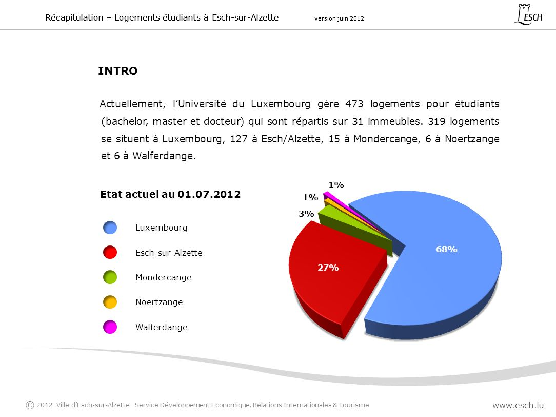 Actuellement, lUniversité du Luxembourg gère 473 logements pour étudiants (bachelor, master et docteur) qui sont répartis sur 31 immeubles. 319 logeme