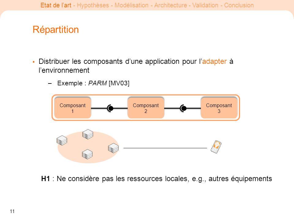 11 Etat de lart - Hypothèses - Modélisation - Architecture - Validation - Conclusion Répartition Distribuer les composants dune application pour ladap