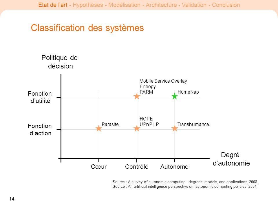 14 Etat de lart - Hypothèses - Modélisation - Architecture - Validation - Conclusion Classification des systèmes Degré dautonomie CœurContrôleAutonome