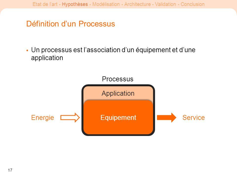 17 Etat de lart - Hypothèses - Modélisation - Architecture - Validation - Conclusion Définition dun Processus Un processus est lassociation dun équipe