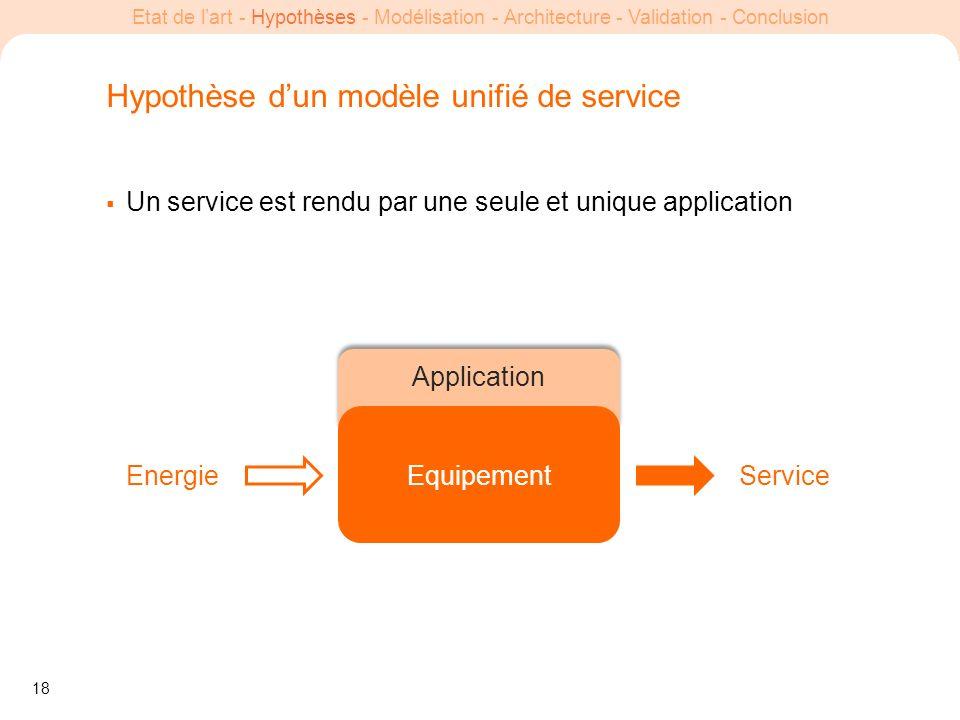 18 Etat de lart - Hypothèses - Modélisation - Architecture - Validation - Conclusion Un service est rendu par une seule et unique application Equipeme
