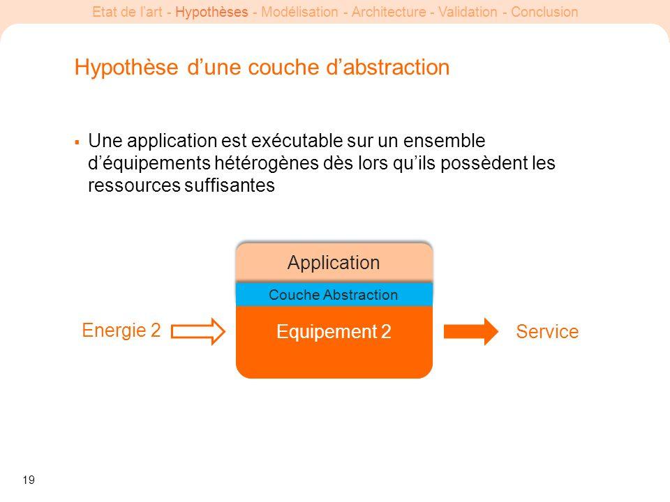 19 Etat de lart - Hypothèses - Modélisation - Architecture - Validation - Conclusion Equipement 1 Equipement 2 Hypothèse dune couche dabstraction Une
