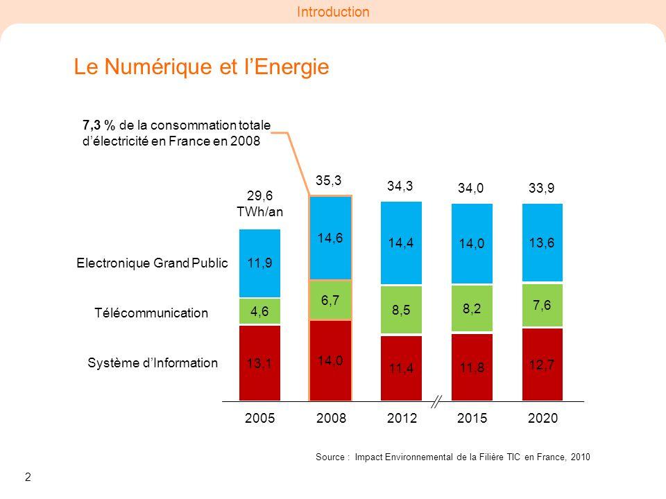 2 Introduction Le Numérique et lEnergie Source : Impact Environnemental de la Filière TIC en France, 2010 13,1 4,6 11,9 14,0 6,7 14,6 11,4 8,5 14,4 11