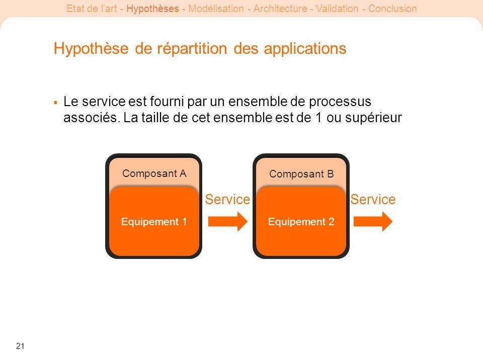 21 Etat de lart - Hypothèses - Modélisation - Architecture - Validation - Conclusion Hypothèse de répartition des applications Le service est fourni p