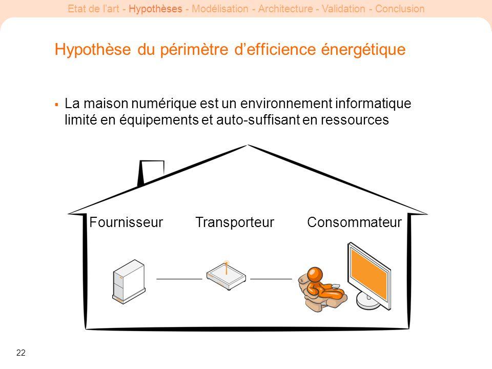 22 Etat de lart - Hypothèses - Modélisation - Architecture - Validation - Conclusion Hypothèse du périmètre defficience énergétique La maison numériqu