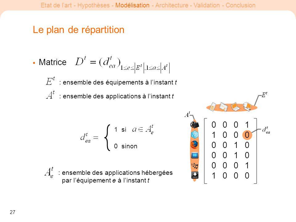 27 Etat de lart - Hypothèses - Modélisation - Architecture - Validation - Conclusion Le plan de répartition Matrice 1 si 0 sinon : ensemble des applic