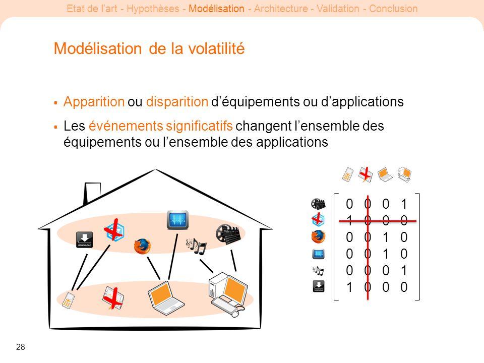 28 Etat de lart - Hypothèses - Modélisation - Architecture - Validation - Conclusion Modélisation de la volatilité Apparition ou disparition déquipeme