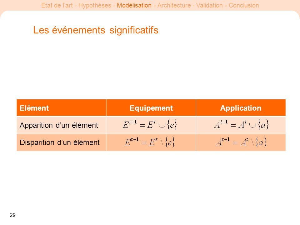 29 Etat de lart - Hypothèses - Modélisation - Architecture - Validation - Conclusion ElémentEquipementApplication Apparition dun élément Disparition d