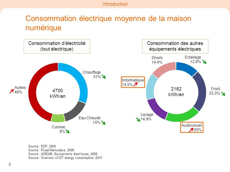 3 Introduction Chauffage 31% Autres 46% Cuisine 8% Eau Chaude 15% Eclairage 12,8% Audiovisuel 20% Froid 23,3% Lavage 14,9% Informatique 14,5% 4700 kWh