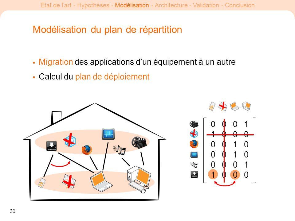 30 Etat de lart - Hypothèses - Modélisation - Architecture - Validation - Conclusion Modélisation du plan de répartition Migration des applications du