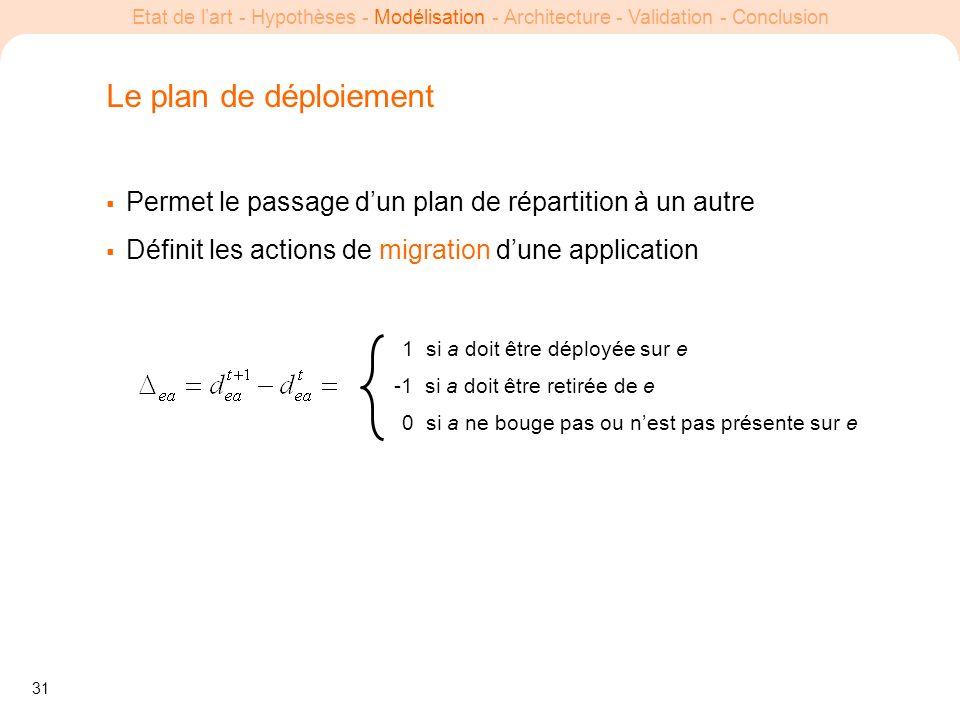 31 Etat de lart - Hypothèses - Modélisation - Architecture - Validation - Conclusion Le plan de déploiement Permet le passage dun plan de répartition