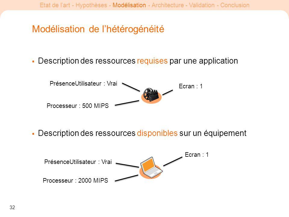 32 Etat de lart - Hypothèses - Modélisation - Architecture - Validation - Conclusion Modélisation de lhétérogénéité Description des ressources requise