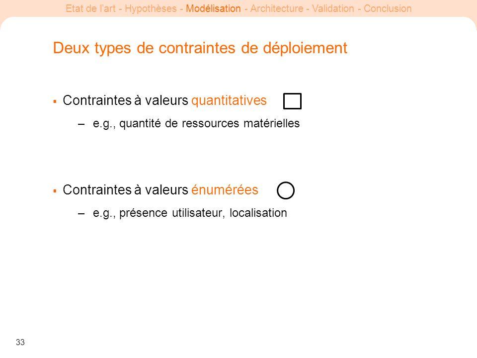 33 Etat de lart - Hypothèses - Modélisation - Architecture - Validation - Conclusion Deux types de contraintes de déploiement Contraintes à valeurs qu