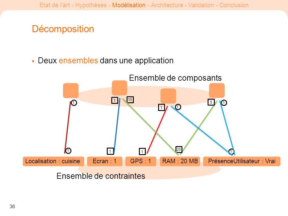 36 Etat de lart - Hypothèses - Modélisation - Architecture - Validation - Conclusion Deux ensembles dans une application Ensemble de composants Ensemb
