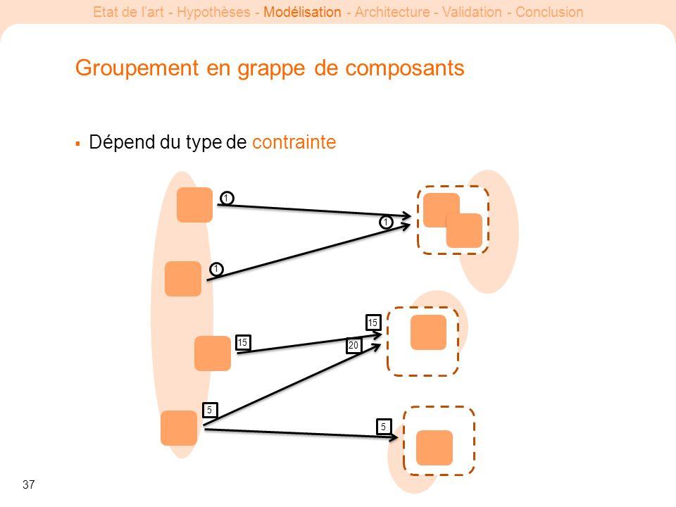 37 Etat de lart - Hypothèses - Modélisation - Architecture - Validation - Conclusion Groupement en grappe de composants Dépend du type de contrainte 1