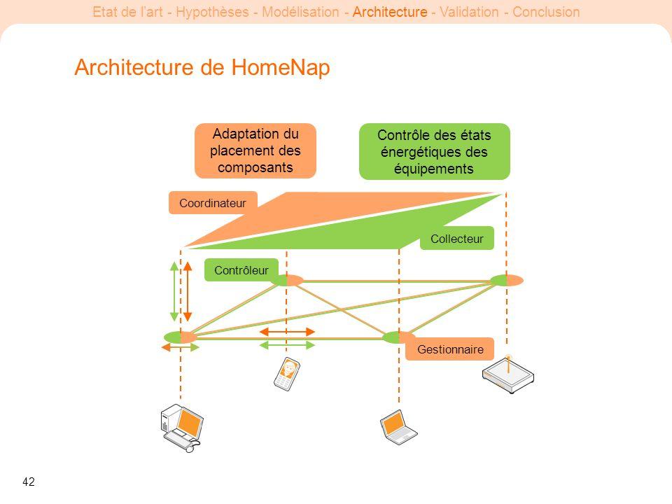 42 Etat de lart - Hypothèses - Modélisation - Architecture - Validation - Conclusion Architecture de HomeNap Contrôleur Gestionnaire Adaptation du pla