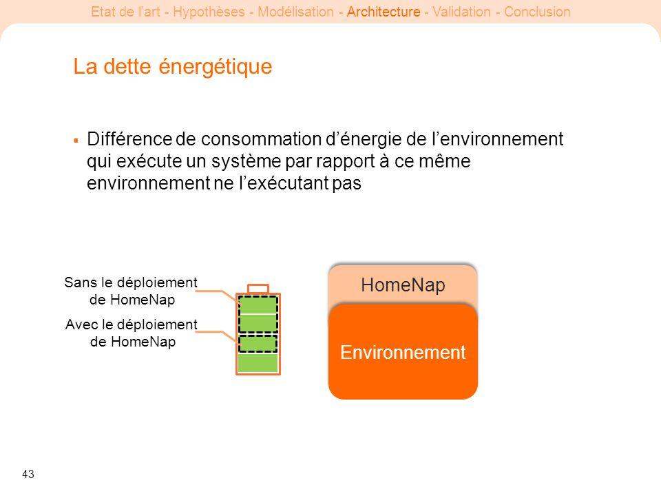 43 Etat de lart - Hypothèses - Modélisation - Architecture - Validation - Conclusion La dette énergétique Différence de consommation dénergie de lenvi