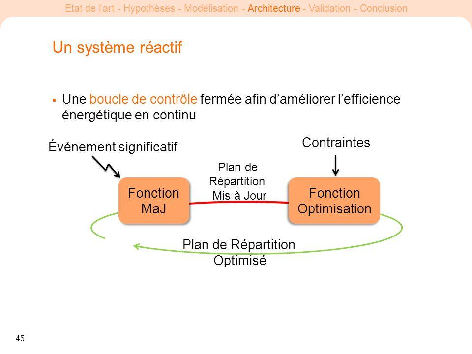 45 Etat de lart - Hypothèses - Modélisation - Architecture - Validation - Conclusion Un système réactif Une boucle de contrôle fermée afin daméliorer
