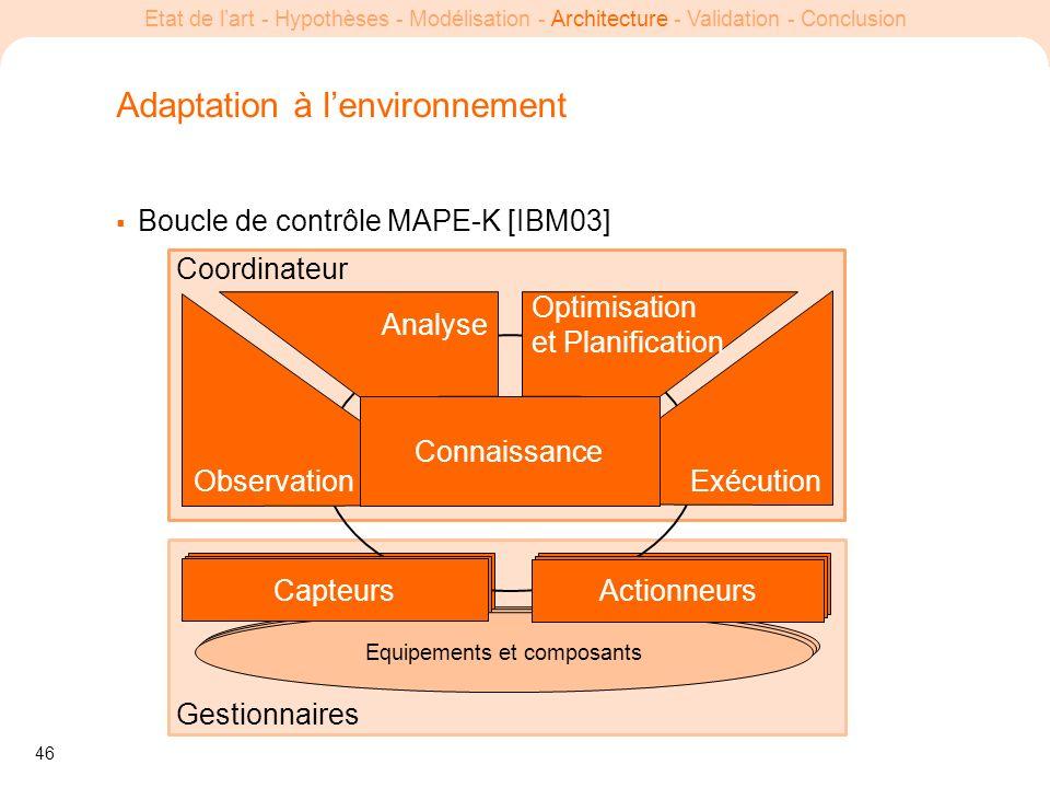 46 Etat de lart - Hypothèses - Modélisation - Architecture - Validation - Conclusion Adaptation à lenvironnement Boucle de contrôle MAPE-K [IBM03] Ges