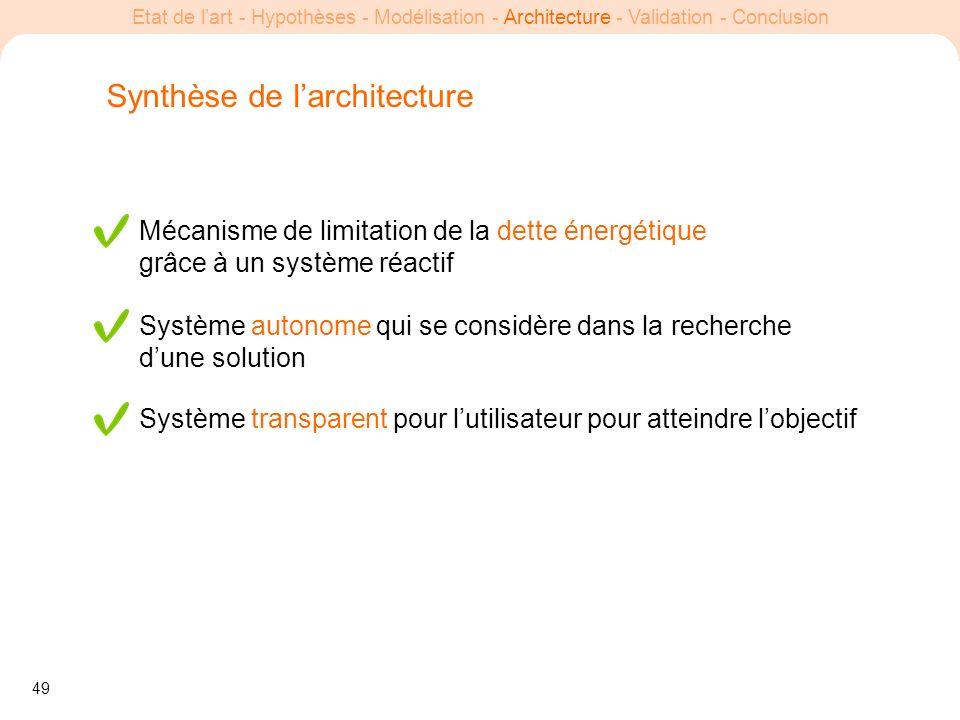 49 Etat de lart - Hypothèses - Modélisation - Architecture - Validation - Conclusion Synthèse de larchitecture Mécanisme de limitation de la dette éne