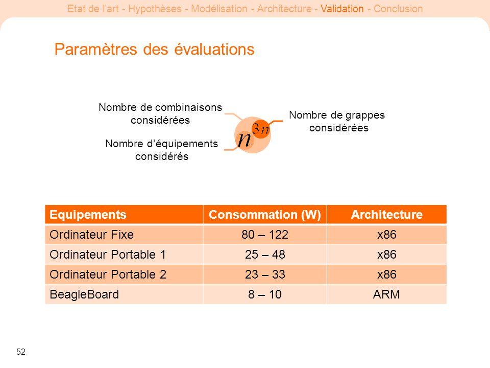 52 Etat de lart - Hypothèses - Modélisation - Architecture - Validation - Conclusion Paramètres des évaluations EquipementsConsommation (W)Architectur