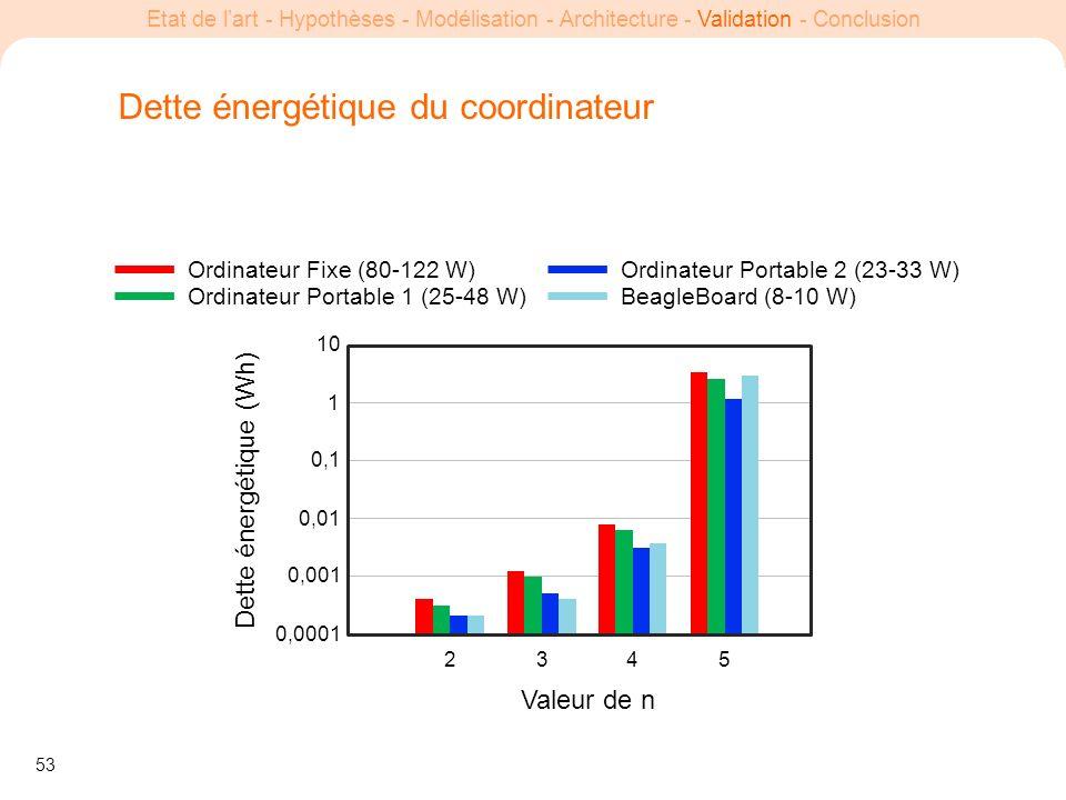 53 Etat de lart - Hypothèses - Modélisation - Architecture - Validation - Conclusion Dette énergétique du coordinateur Valeur de n Dette énergétique (