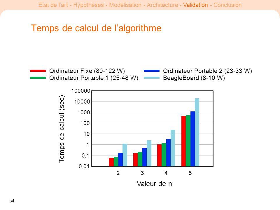 54 Etat de lart - Hypothèses - Modélisation - Architecture - Validation - Conclusion Temps de calcul de lalgorithme Valeur de n Temps de calcul (sec)