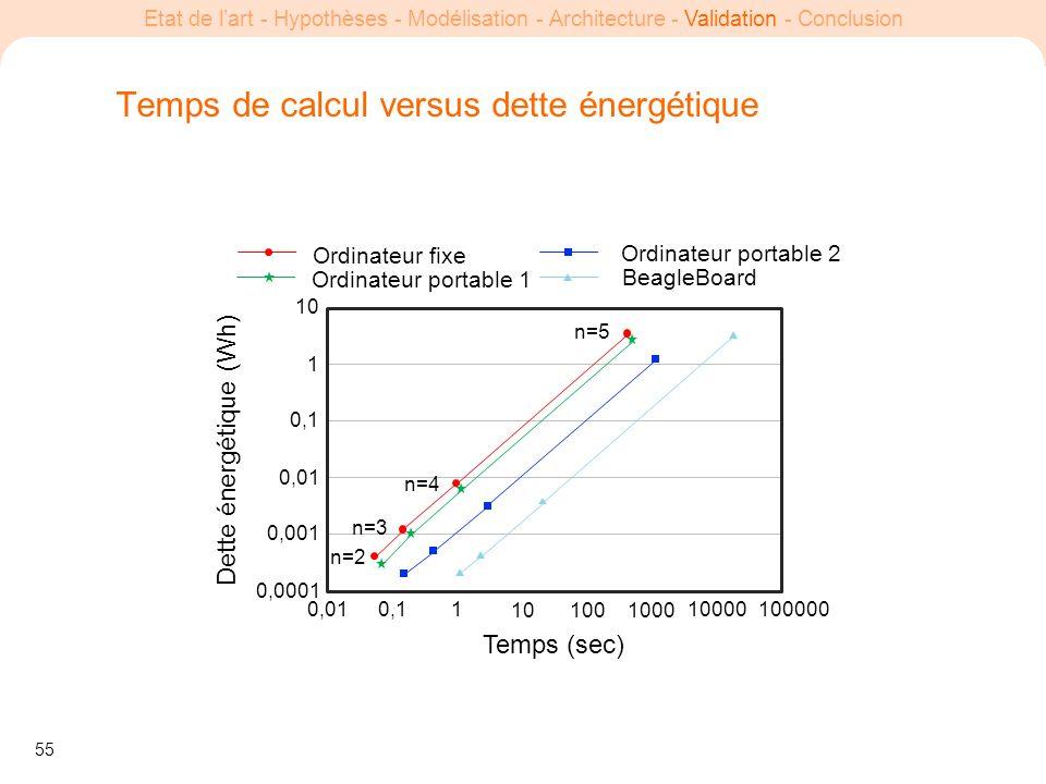 55 Etat de lart - Hypothèses - Modélisation - Architecture - Validation - Conclusion Temps de calcul versus dette énergétique Temps (sec) Dette énergé