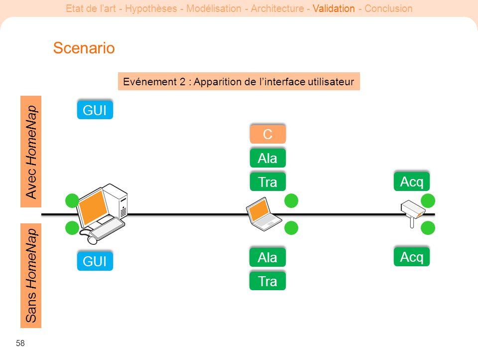 58 Etat de lart - Hypothèses - Modélisation - Architecture - Validation - Conclusion Evénement 2 : Apparition de linterface utilisateur Scenario GUI T