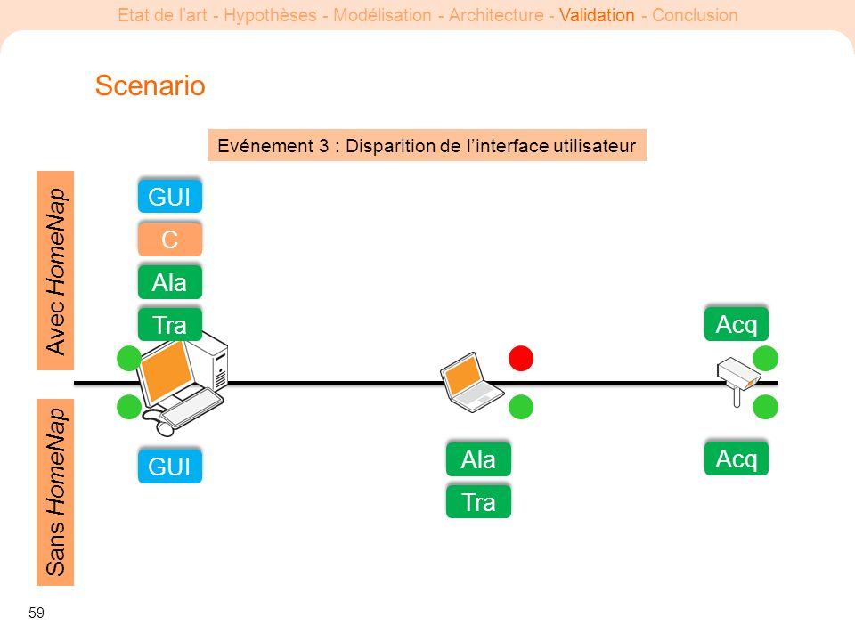 59 Etat de lart - Hypothèses - Modélisation - Architecture - Validation - Conclusion Evénement 3 : Disparition de linterface utilisateur Scenario GUI