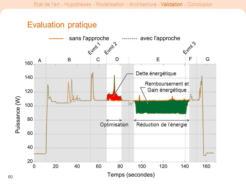 60 Etat de lart - Hypothèses - Modélisation - Architecture - Validation - Conclusion Evaluation pratique OptimisationRéduction de lénergie Dette énerg