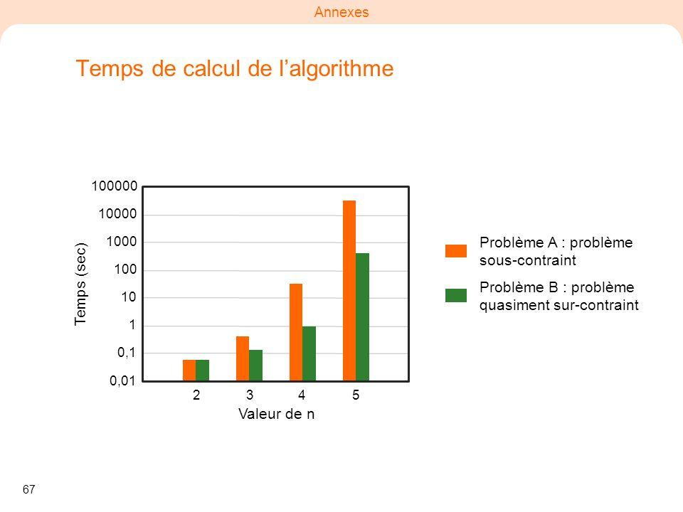 67 Annexes Temps de calcul de lalgorithme Valeur de n Temps (sec) 2345 0,01 0,1 1 10 100 1000 10000 100000 Problème A : problème sous-contraint Problè