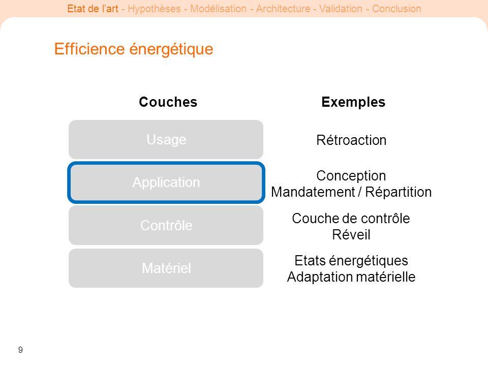 9 Etat de lart - Hypothèses - Modélisation - Architecture - Validation - Conclusion Efficience énergétique Usage Application Contrôle Matériel Etats é