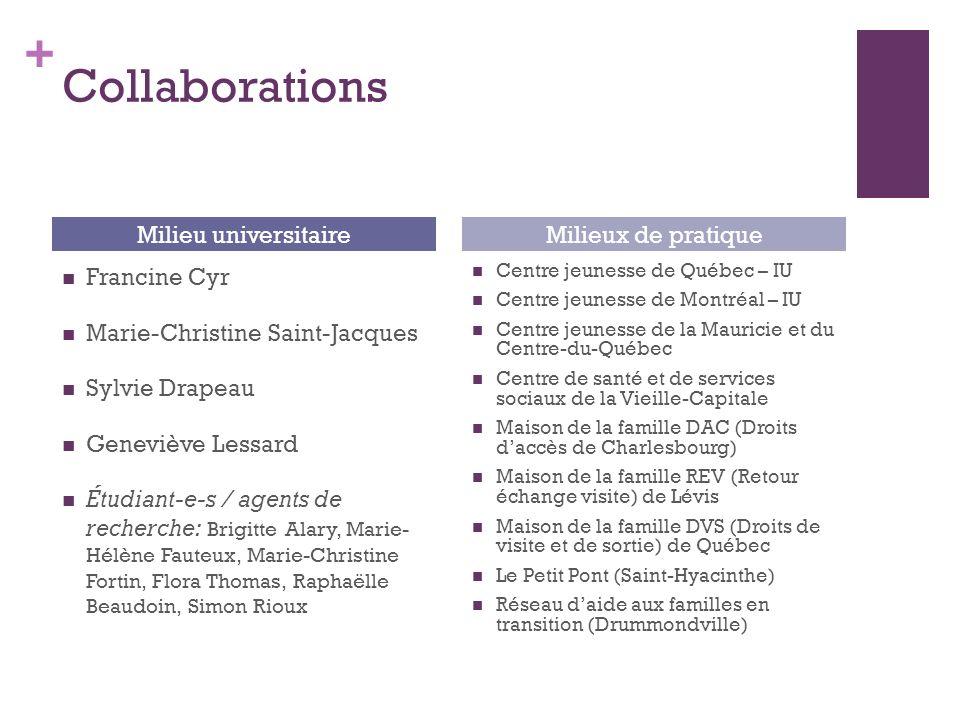 + Collaborations Francine Cyr Marie-Christine Saint-Jacques Sylvie Drapeau Geneviève Lessard Étudiant-e-s / agents de recherche: Brigitte Alary, Marie