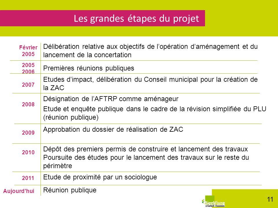 Les grandes étapes du projet Février 2005 2005 2006 2007 2008 2009 2010 Délibération relative aux objectifs de lopération daménagement et du lancement