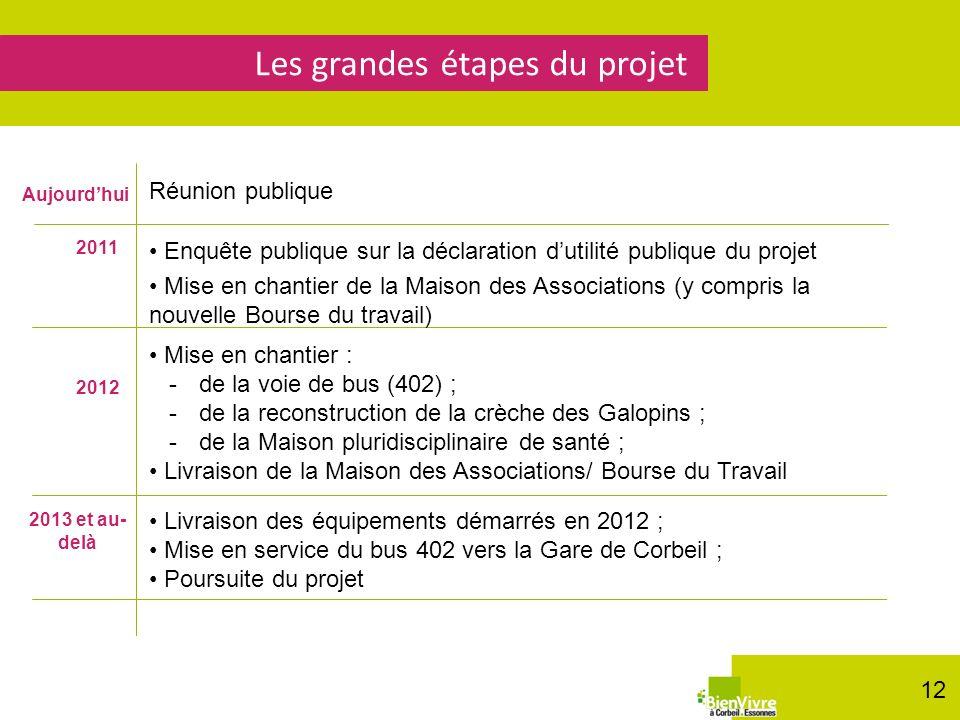 Les grandes étapes du projet 2011 Enquête publique sur la déclaration dutilité publique du projet Mise en chantier de la Maison des Associations (y co