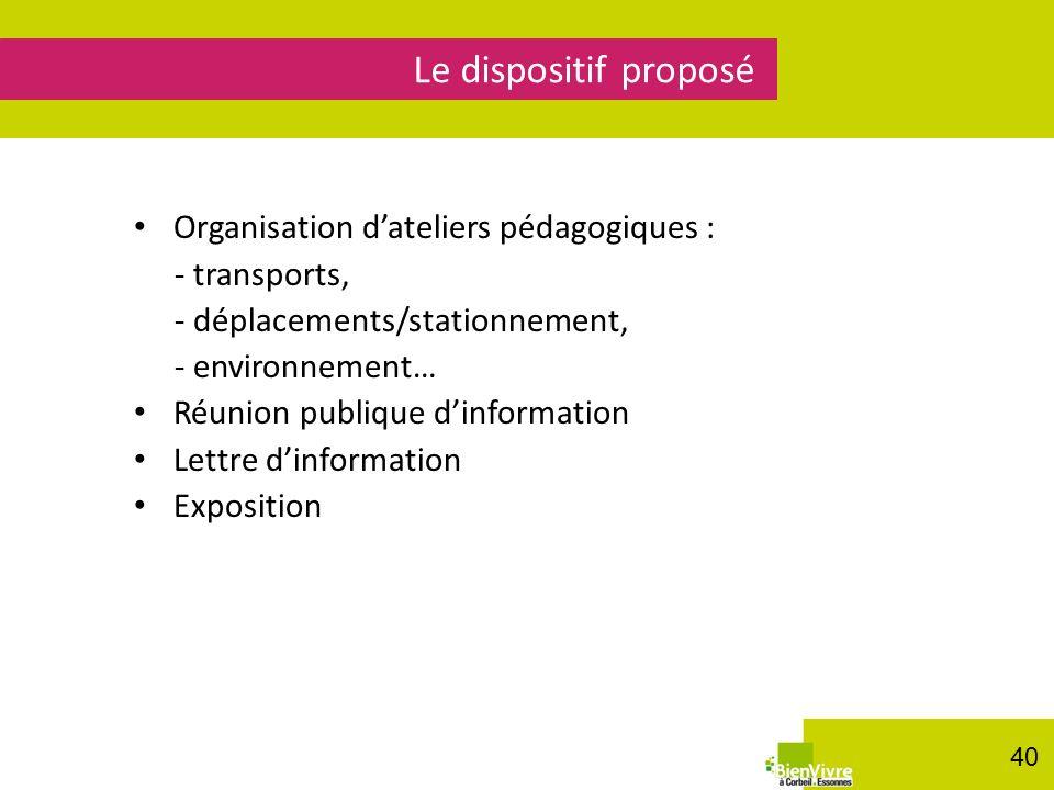 Organisation dateliers pédagogiques : - transports, - déplacements/stationnement, - environnement… Réunion publique dinformation Lettre dinformation E