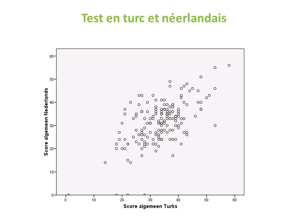 Test en turc et néerlandais