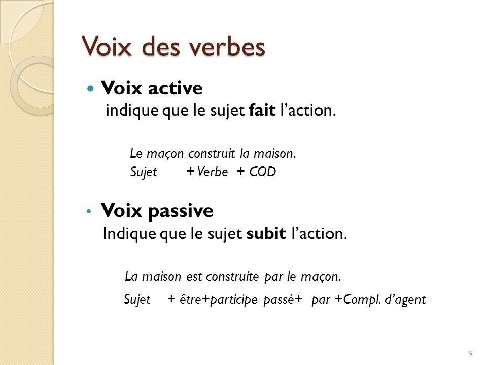Voix des verbes Voix active indique que le sujet fait laction. Le maçon construit la maison. Sujet + Verbe + COD Voix passive Indique que le sujet sub
