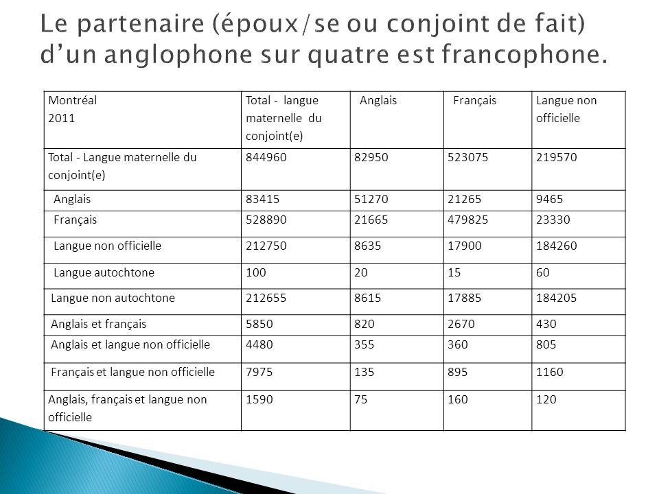 Montréal 2011 Total - langue maternelle du conjoint(e) Anglais Français Langue non officielle Total - Langue maternelle du conjoint(e) 844960829505230