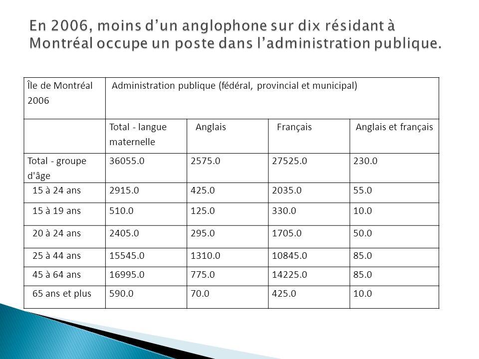 Île de Montréal 2006 Administration publique (fédéral, provincial et municipal) Total - langue maternelle Anglais Français Anglais et français Total - groupe d âge 36055.02575.027525.0230.0 15 à 24 ans2915.0425.02035.055.0 15 à 19 ans510.0125.0330.010.0 20 à 24 ans2405.0295.01705.050.0 25 à 44 ans15545.01310.010845.085.0 45 à 64 ans16995.0775.014225.085.0 65 ans et plus590.070.0425.010.0