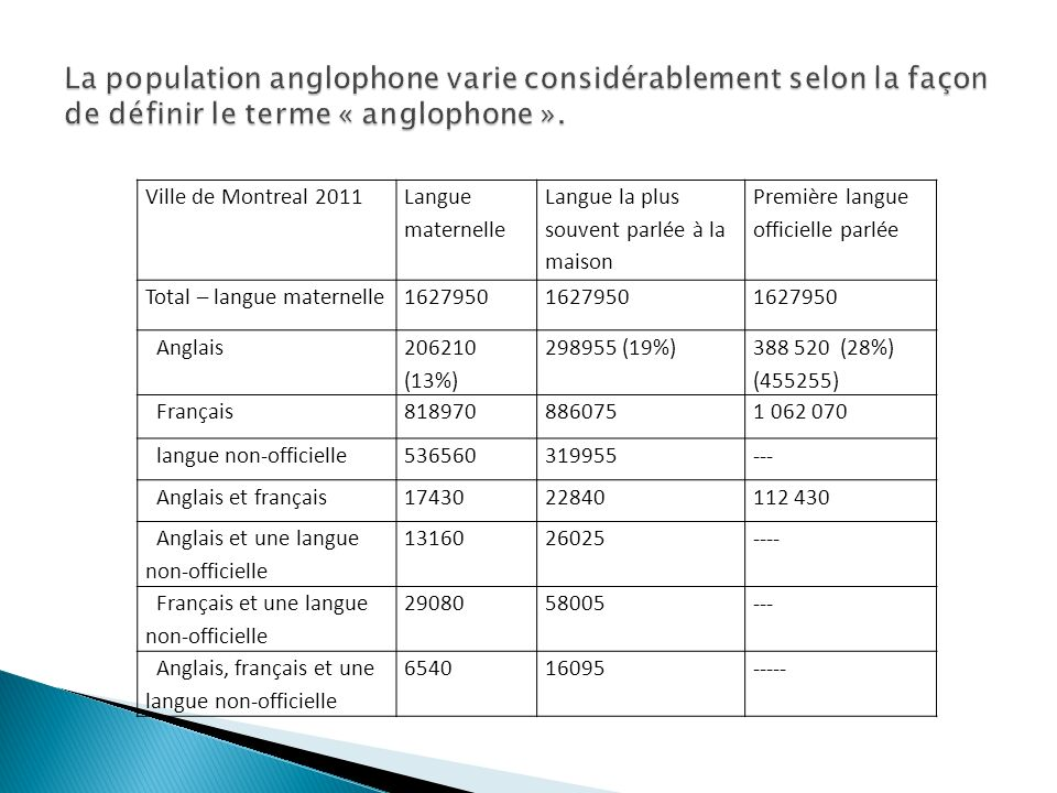 Ville de Montreal 2011 Langue maternelle Langue la plus souvent parlée à la maison Première langue officielle parlée Total – langue maternelle1627950 Anglais 206210 (13%) 298955 (19%) 388 520 (28%) (455255) Français8189708860751 062 070 langue non-officielle536560319955--- Anglais et français1743022840112 430 Anglais et une langue non-officielle 1316026025---- Français et une langue non-officielle 2908058005--- Anglais, français et une langue non-officielle 654016095-----