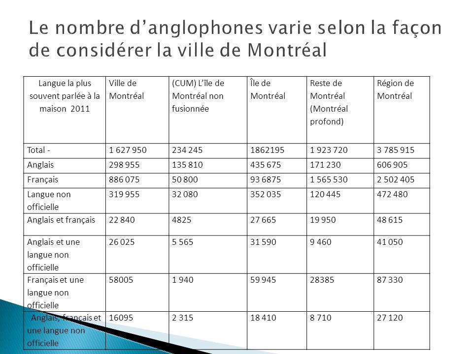 Langue la plus souvent parlée à la maison 2011 Ville de Montréal (CUM) Lîle de Montréal non fusionnée Île de Montréal Reste de Montréal (Montréal prof